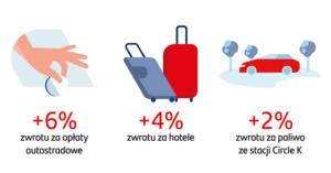 2%, 4%, 6% zwrotu za paliwo, hotele i przejazdy autostradami